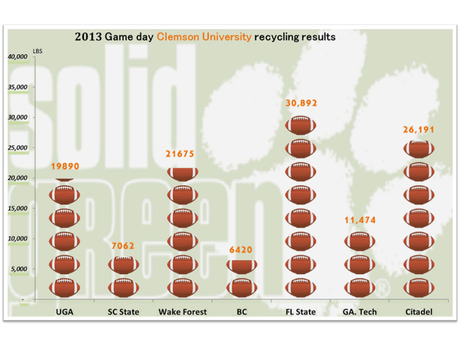 Game Day recycling at Clemson University, Clemson South Carolina