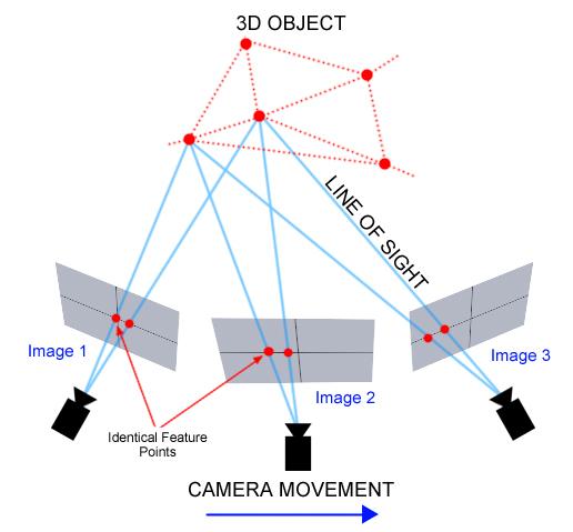 Photogrammetry | Clemson University, South Carolina