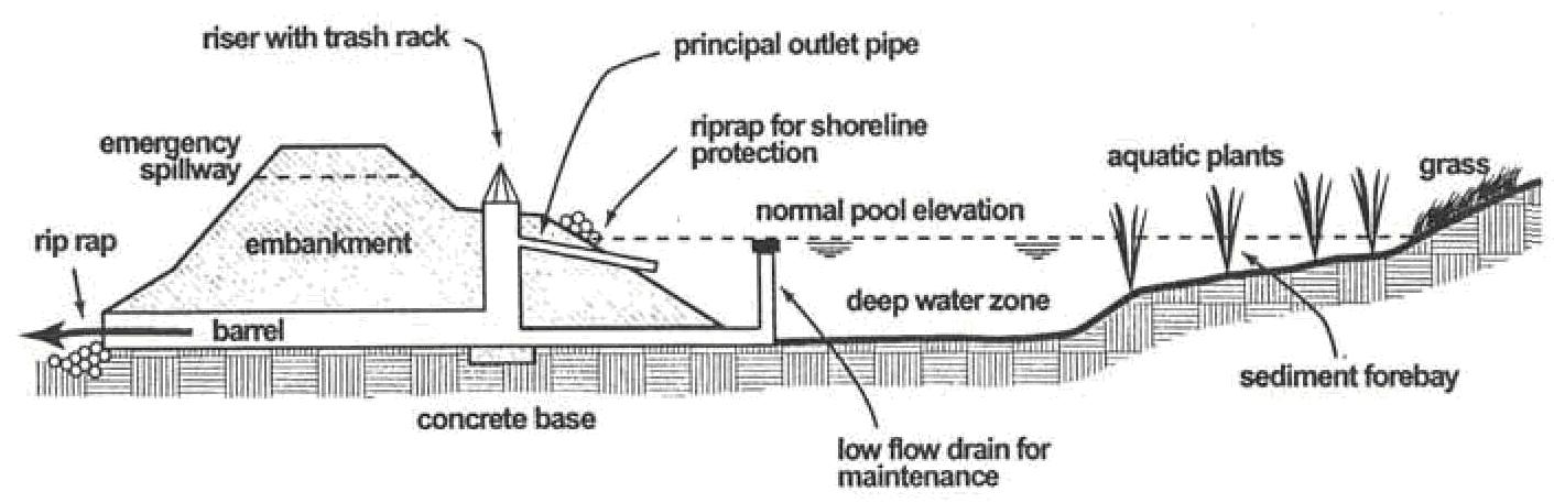 Drainage sediment forebay pictures to pin on pinterest for Design of stormwater detention ponds